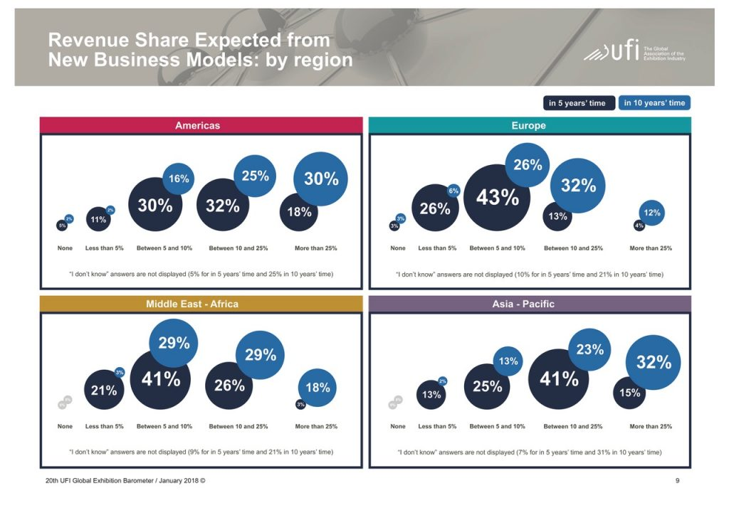 Stable Growth: Revenue Share Expected from New Business Models